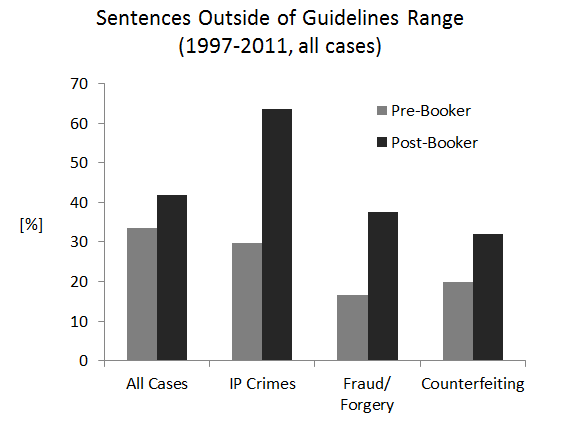 Sentences Outside of Guidelines Range (1997-2011, all cases)
