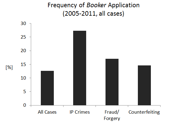 Frequency of Booker Application (2005-2011, all cases)