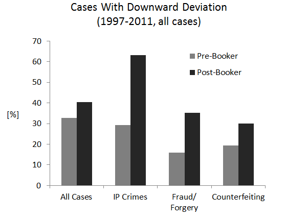 Cases With Downward Deviation (1997-2011, all cases)