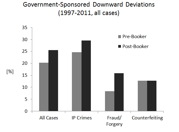 Government-Sponsored Downward Deviations (1997-2011, all cases)
