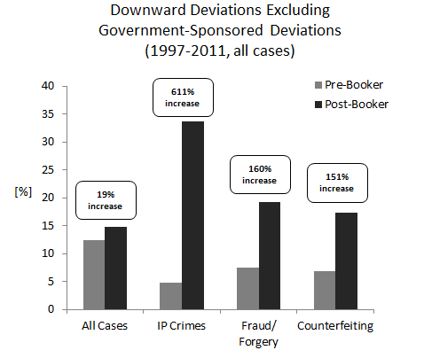Downward Deviations Excluding Government-Sponsored Deviations (1997-2011, all cases)