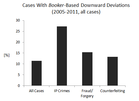 Cases With Booker-Based Downward Deviations (2005-2011, all cases)