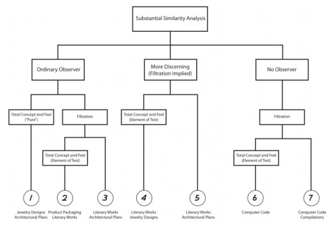 Substantial Similarity Analysis Flowchart