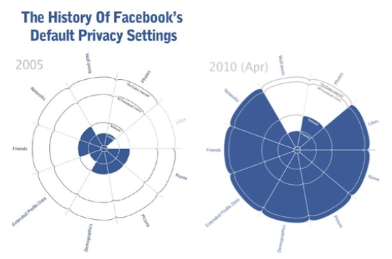 The History of Facebook's Default Privacy Settings