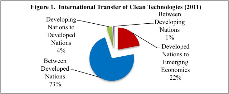 The UNEP European Patent Office And International Centre For Trade Sustainable Development Conducted A Study84 Of